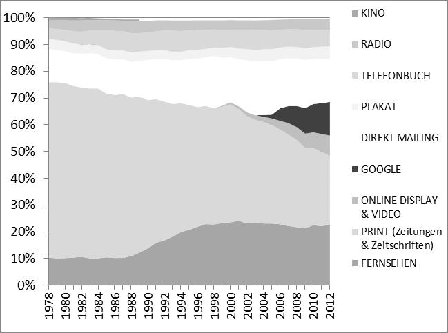 Entwicklung Anteile an den Netto-Online-Werbeinnahmen nach Mediengattung 1978-2012 in Deutschland (Quelle: ZAW, eigene Darstellung)