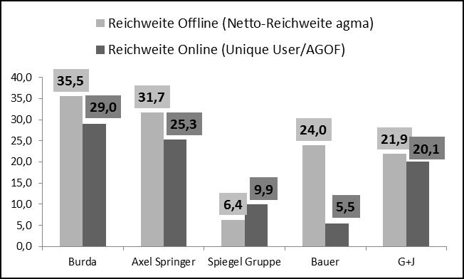 Reichweiten von Printverlagen im Vergleich 2012, (Quelle: AGOF/agma, 2012, eigene Darstellung)