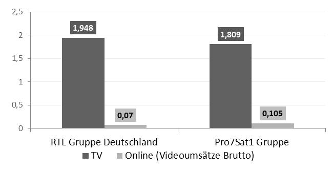 Geschätzte Werbeeinnahmen von deutschen TV-Vermarktern nach Werbemedium 2012 in Milliarden Euro, (Quelle: Unternehmensangaben, Nielsen Media, eigene Schätzungen)