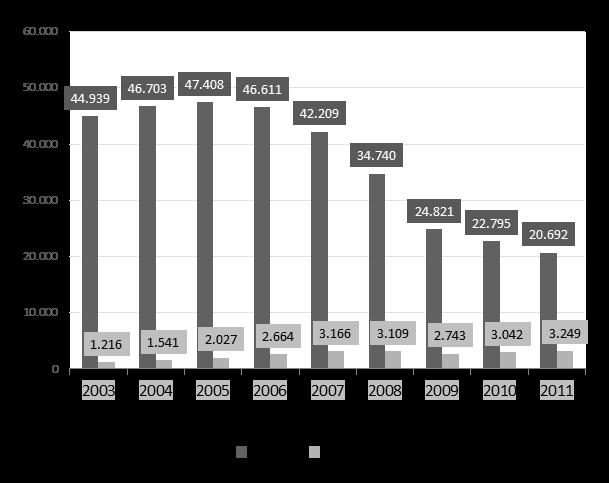 Werbeeinnahmen von US-Zeitungen mit Print- und Online-Werbung 2003 bis 2011 in Millionen US-Dollar (Quelle: Newspaper Association of America)