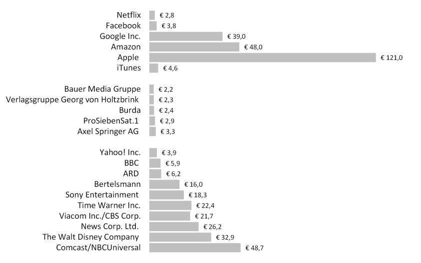 Umsatz ausgewählter Medienunternehmen 2012 in Milliarden Euro (Quelle: Unternehmensangaben, Institut für Medien- und Kommunikationspolitik)