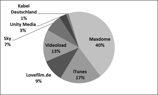 Marktanteil für Video & TV on Demand in Deutschland 2012 (Quelle: GfK 2013, ProSiebenSat.1 Geschäftsbericht, eigene Darstellung)