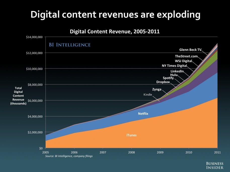 Erlöse aus digitalen Inhalten in den USA 2011 in Millionen US-Dollar (Quelle: Business Insider, Unternehmensangaben)