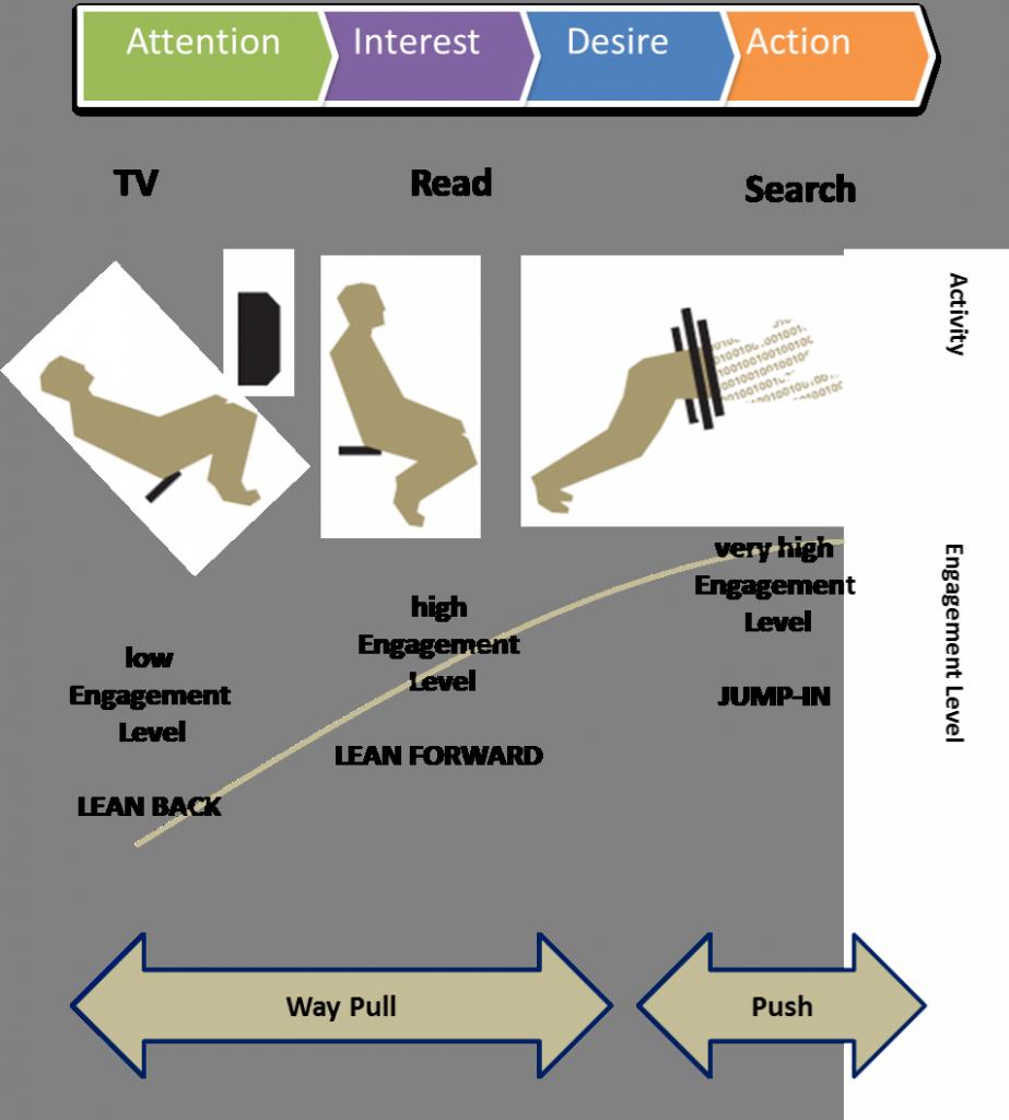 Abbildung: Nutzungssituation und Werberezeption (Quelle: eigene Darstellung)