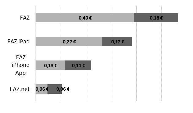 Erlöse der FAZ je Medienkanal pro Leser in 2012, (Quelle: Tobias Trevisan, Geschäftsführer der FAZ, München, 26. Oktober 2012, Medientage München 2012)