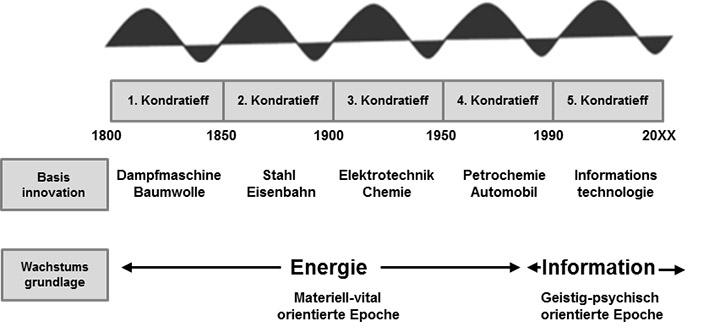 Kondratieff-Zyklen im Zeitverlauf