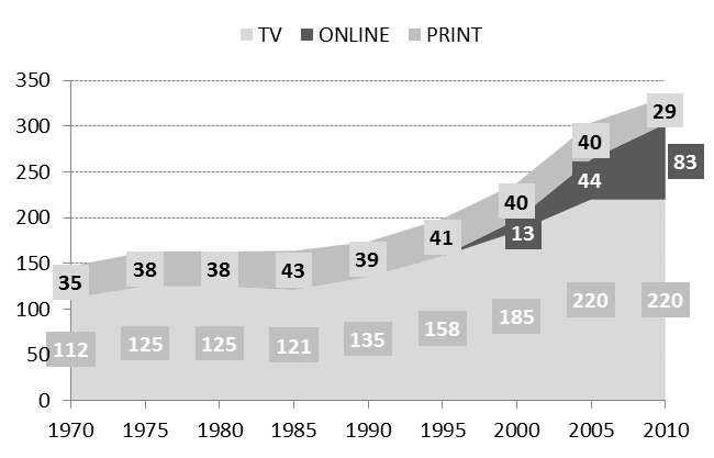 Mediennutzung pro Tag in Minuten 1970-2010 (ab 14 Jahren) (Quelle: ARD/ZDF-Langzeitstudie Massenkommunikation 2010)