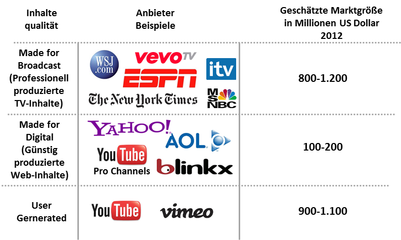 Abbildung: Geschätztes Marktvolumen für Werbeerlöse für Bewegtbildinhalte in den USA (Quelle: McKinsey, Dr. Marcus Frerker, Horizont Medienkongress 2013, angepasste Darstellung)