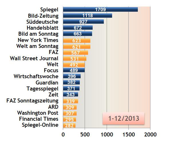 Media Tenor Zitate-Ranking, Januar bis Dezember 2013. Meistzitierte Medien in 40 deutschen Meinungsführermedien