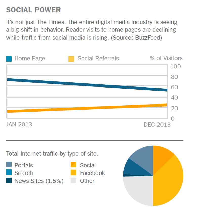 Das gleiche Bild in der gesamten Medienlandschaft: Der soziale Traffic nimmt zu. Quelle: Innovation Report der New York Times