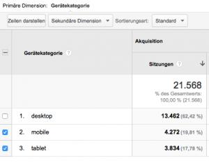 Analytics Messung: So viele Traffic kommt von Mobile