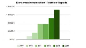 Einnahmen Triathlon-Tipps.de monatlich 2014