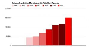 Seitenaufrufe Triathlon-Tipps.de monatlich 2014