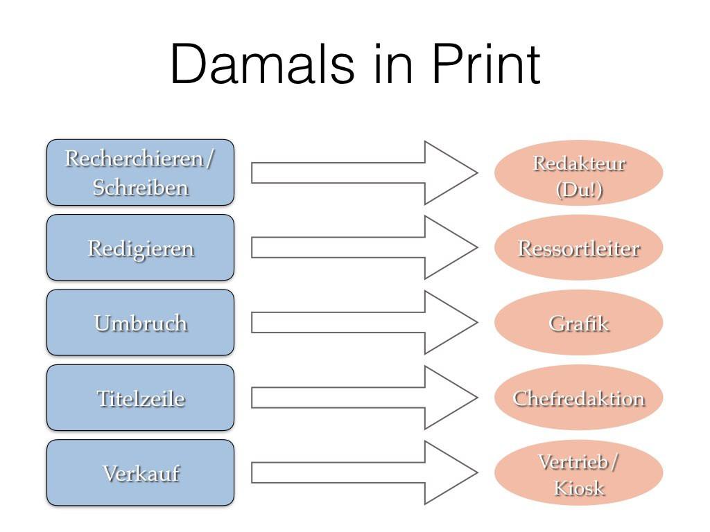 Damals in Print