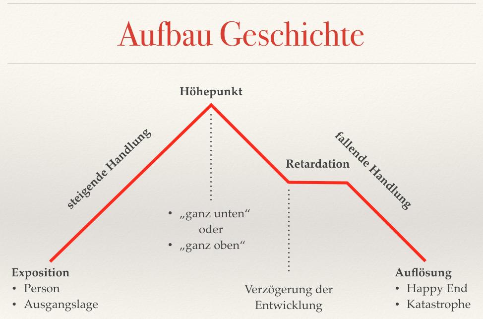 Handlungsbogen Storytelling deutsch